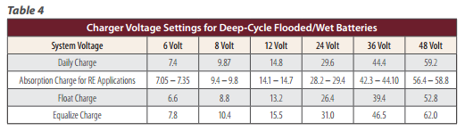 Deep Cycle Battery Charge Setting