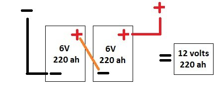 how to convert to 6 volt batteries for dry camping deep cycle on 12 Volt Relays Diagram 12 Volt Solar Wiring-Diagram for how to convert to 6 volt batteries for dry camping