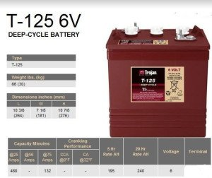 trojan-battery-san-diego-T125